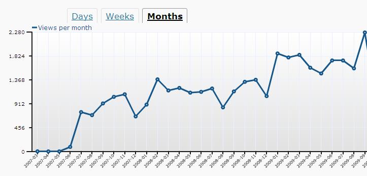 Blog-chart